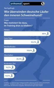Orthomol Sport - GfK-Umfrage 2013 - frei