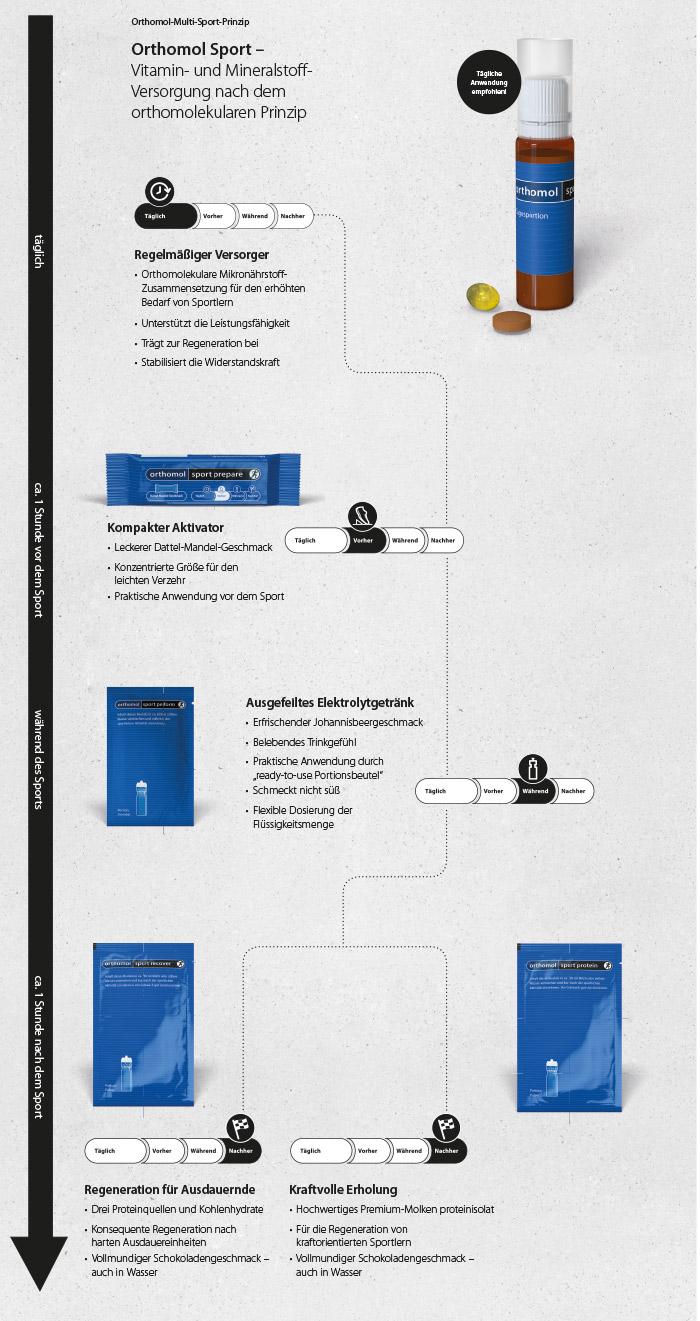 Das Orthomol-Multi-Sport-Prinzip – Die maßgeschneiderte Nährstoff-Versorgung für alle Phasen sportlicher Leistung